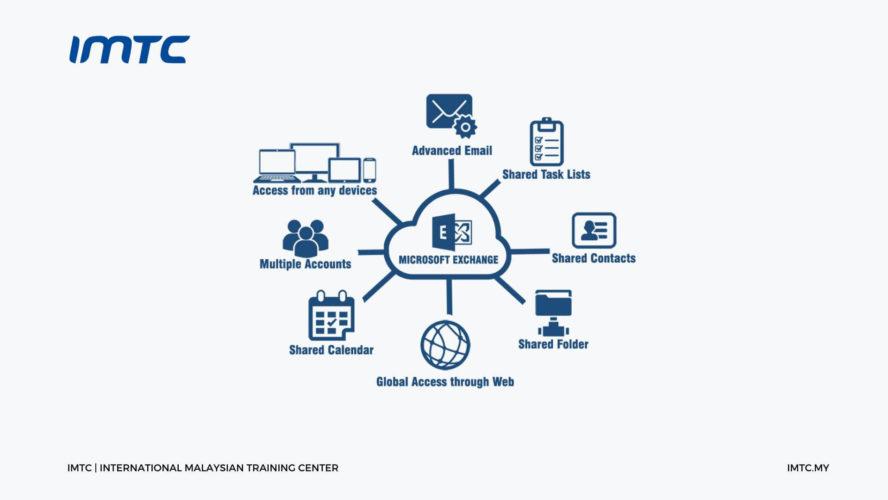 Designing and Deploying Microsoft Exchange Server 2016/2019